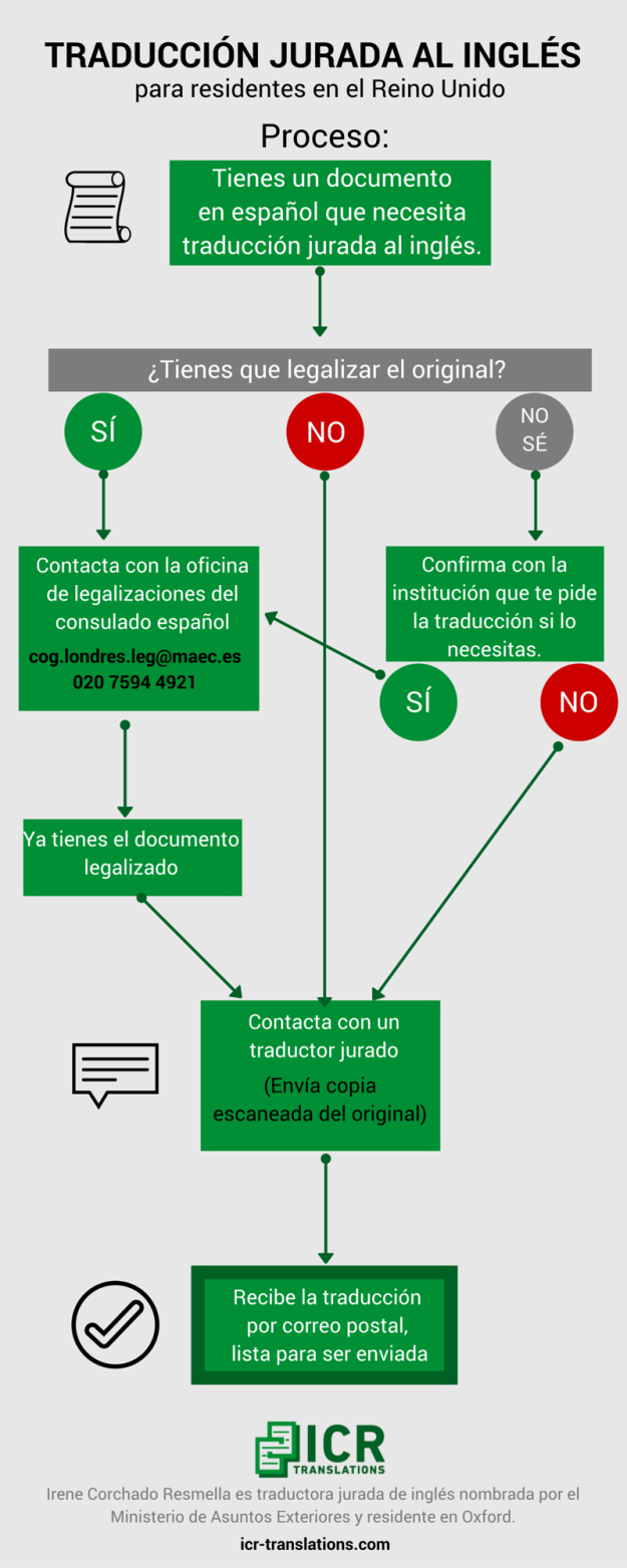 Traduccion jurada al ingles_proceso