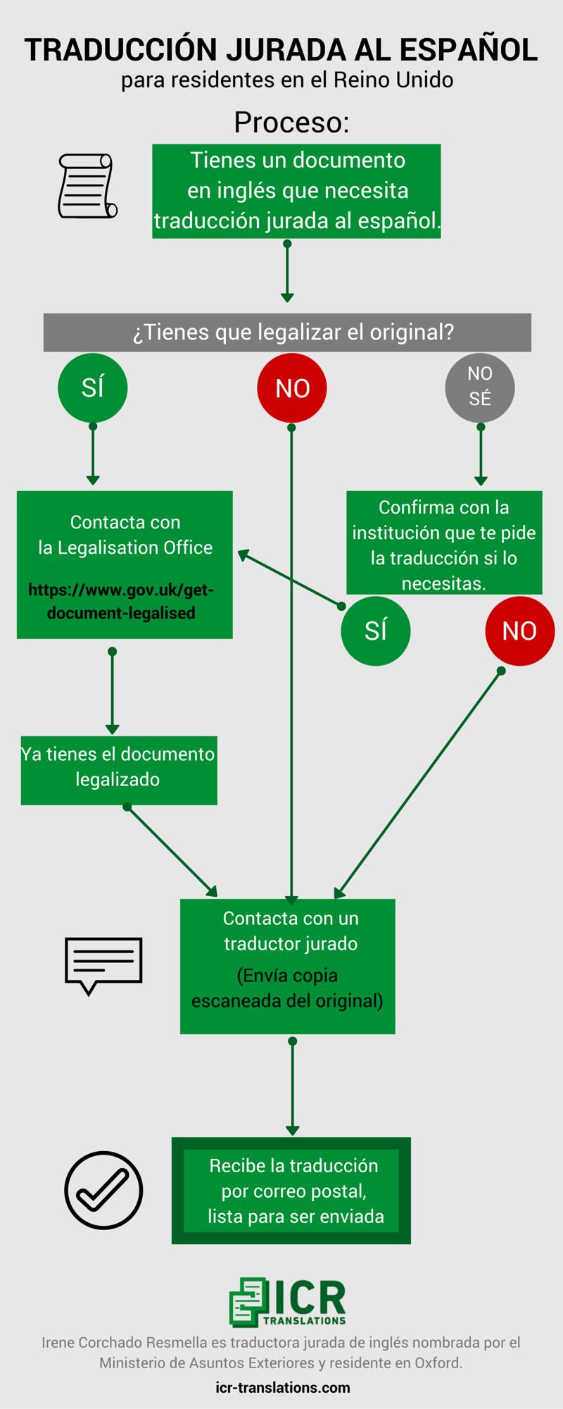 Traduccion jurada al espanol_proceso