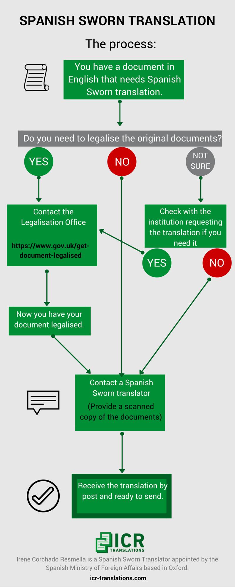 ES Sworn Translation process