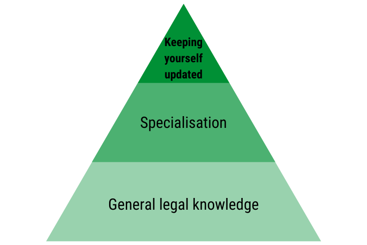 building up legal knowledge_pyramid